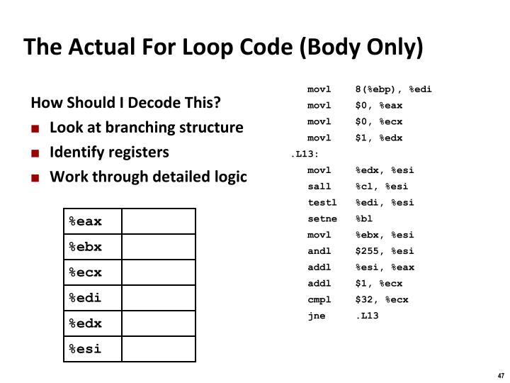 The Actual For Loop Code (Body Only)