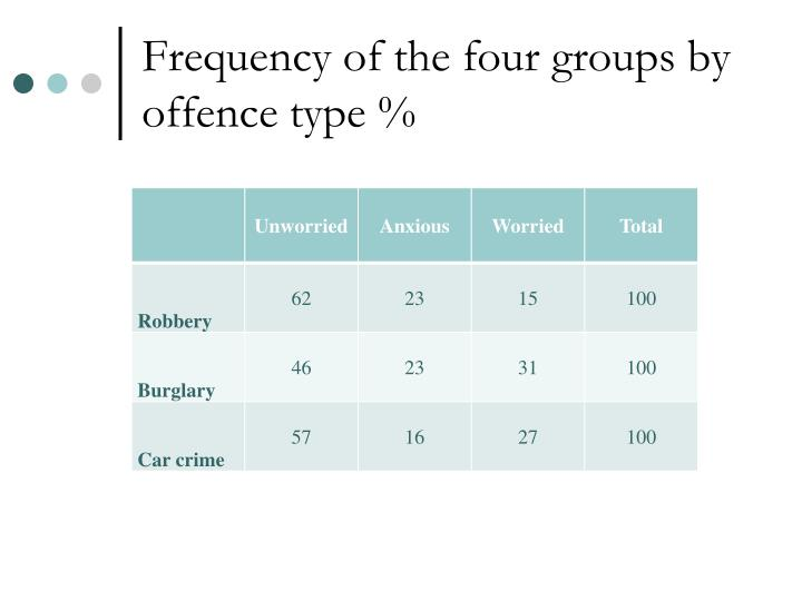 Frequency of the four groups by offence type %