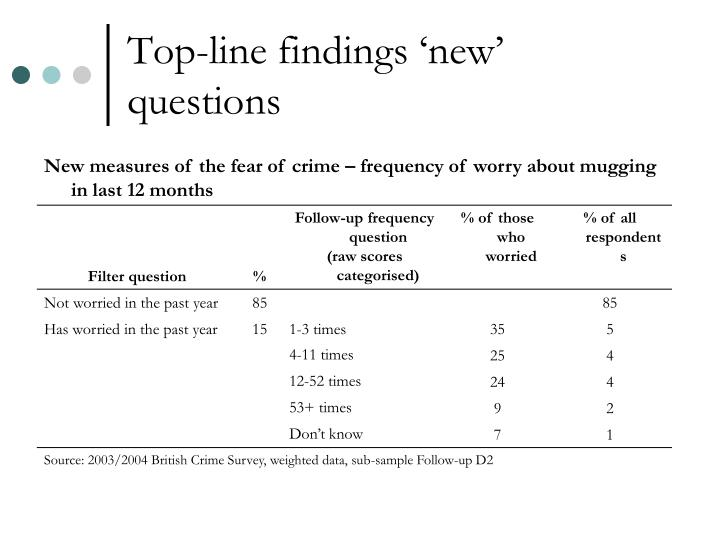 Top-line findings 'new' questions