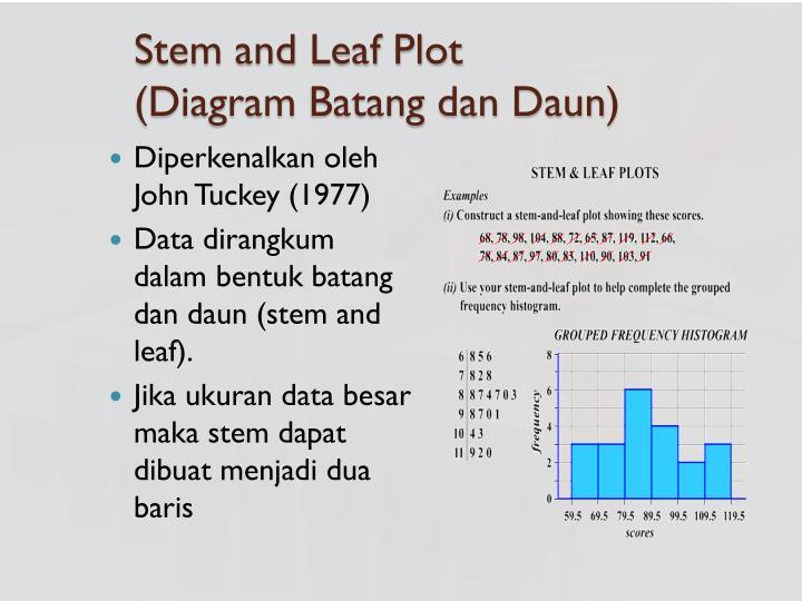 Ppt deskripsi data statistika deskriptif powerpoint presentation stem and leaf plot diagram batangdandaun ccuart Choice Image