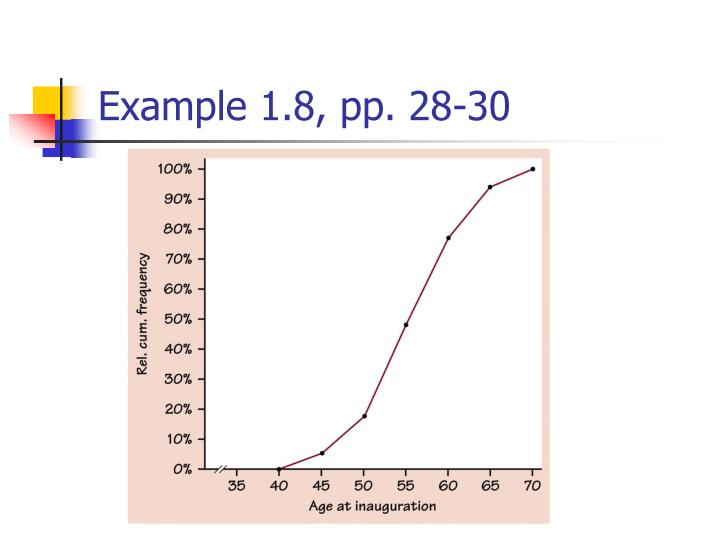 Example 1.8, pp. 28-30