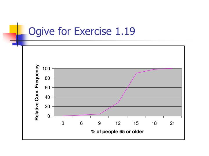 Ogive for Exercise 1.19