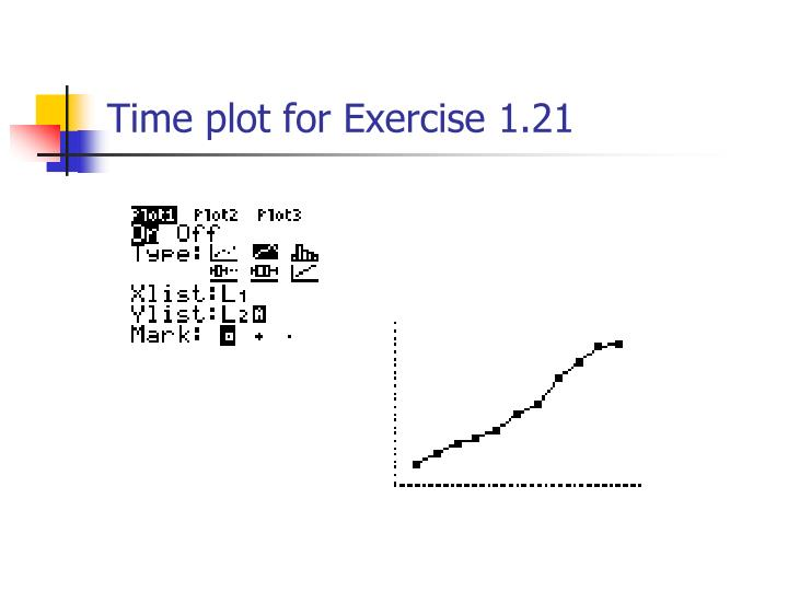 Time plot for Exercise 1.21