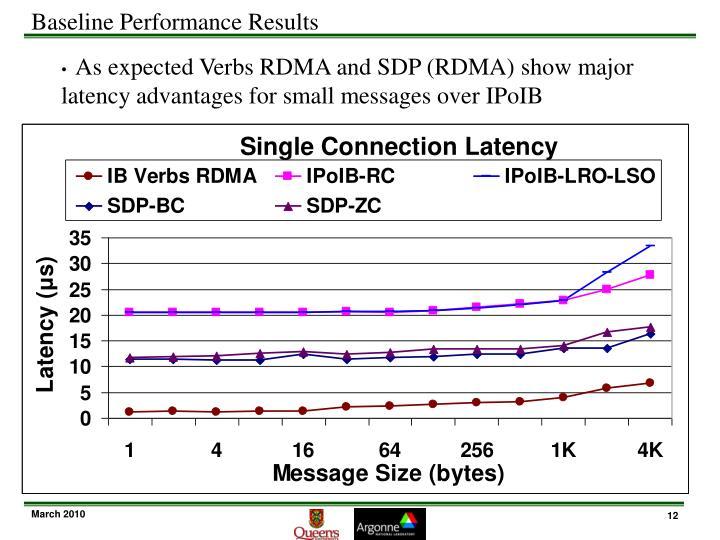 Baseline Performance Results