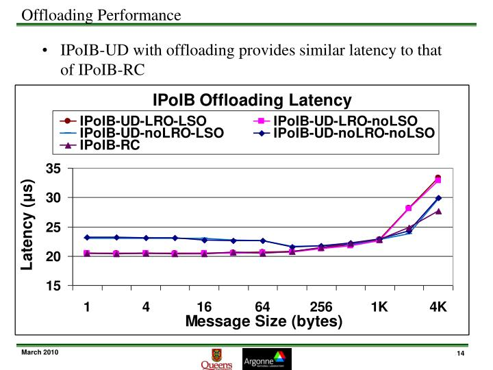 Offloading Performance