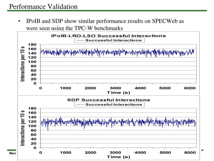 Performance Validation