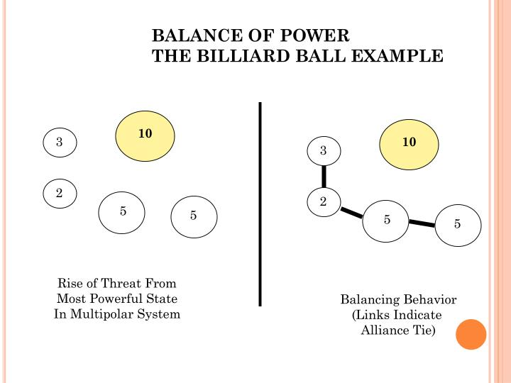 balance of power example