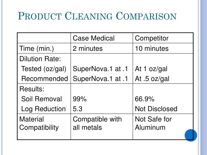 Product Cleaning Comparison