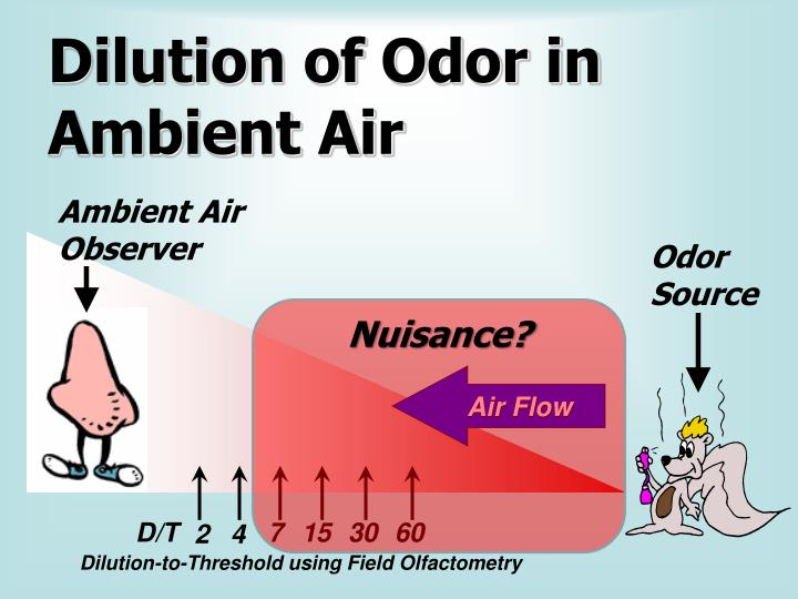 Dilution of Odor in Ambient Air