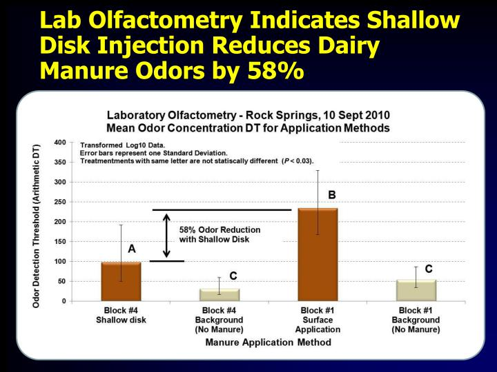 Lab Olfactometry Indicates Shallow Disk Injection Reduces Dairy Manure Odors by 58%