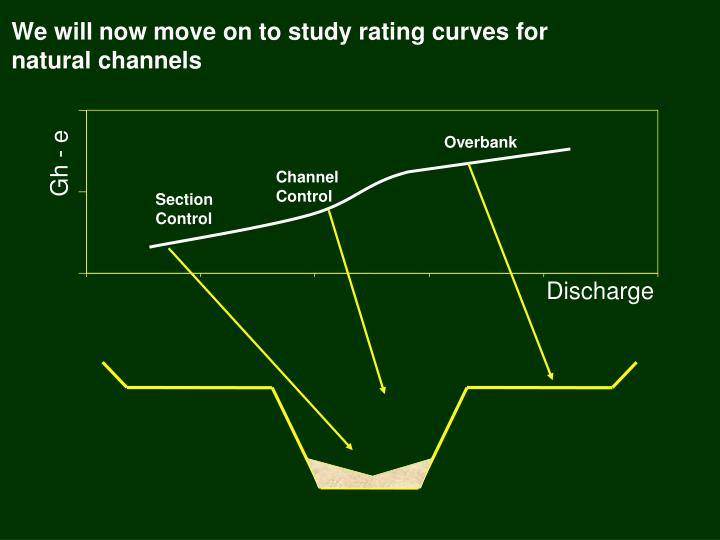 we will now move on to study rating curves for natural channels n.