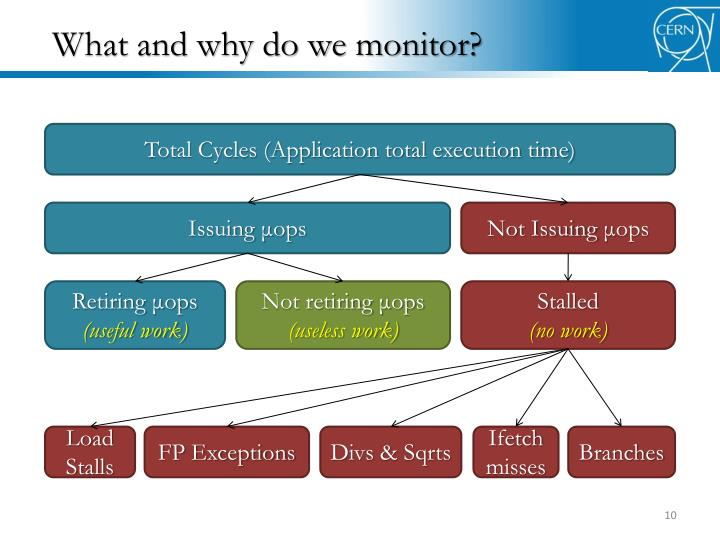 What and why do we monitor?