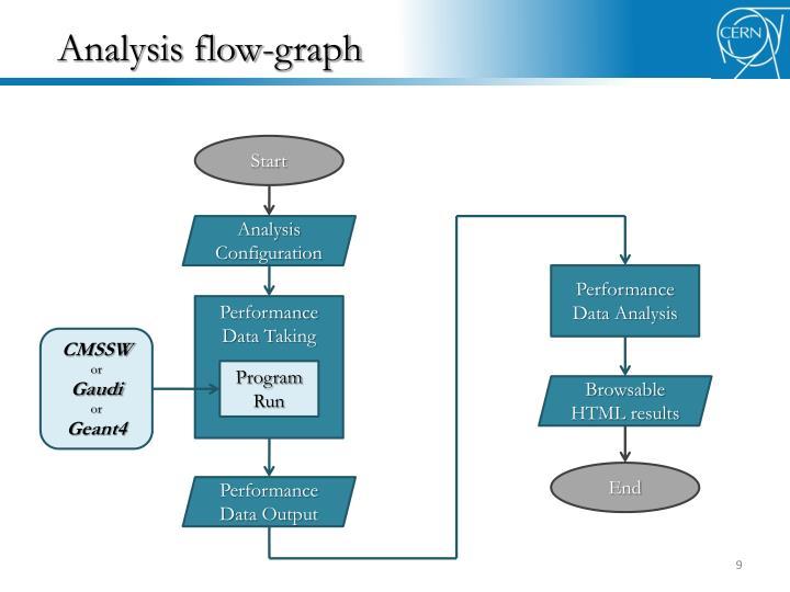 Analysis flow-graph