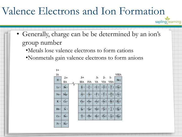 Valence Electrons and Ion Formation