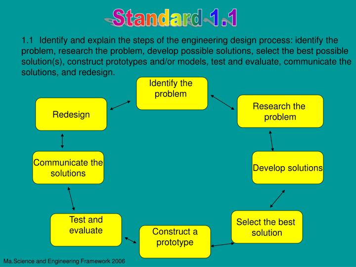 Standard 1.1