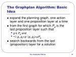 the graphplan algorithm basic idea