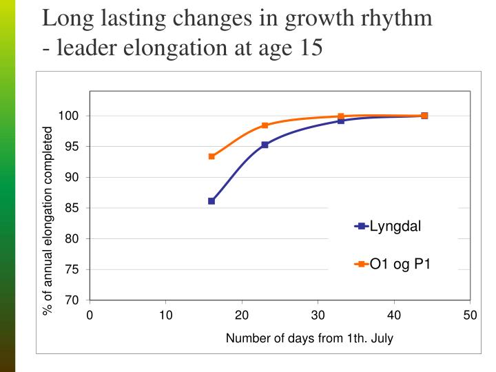Long lasting changes in growth rhythm