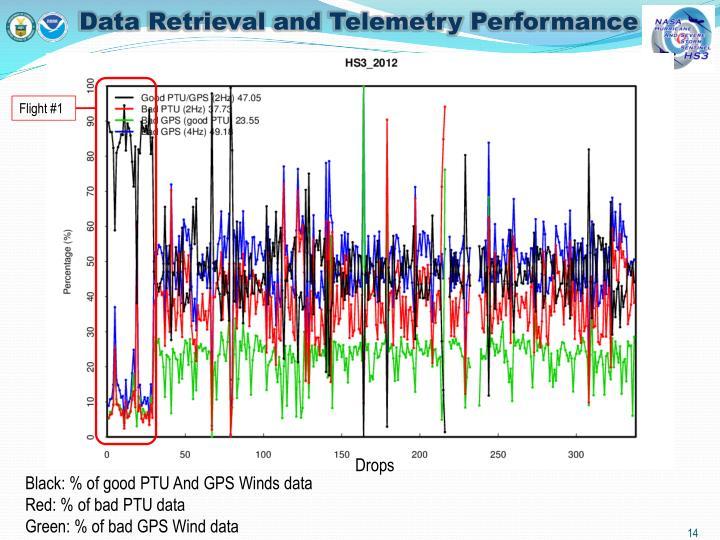 Data Retrieval and Telemetry Performance