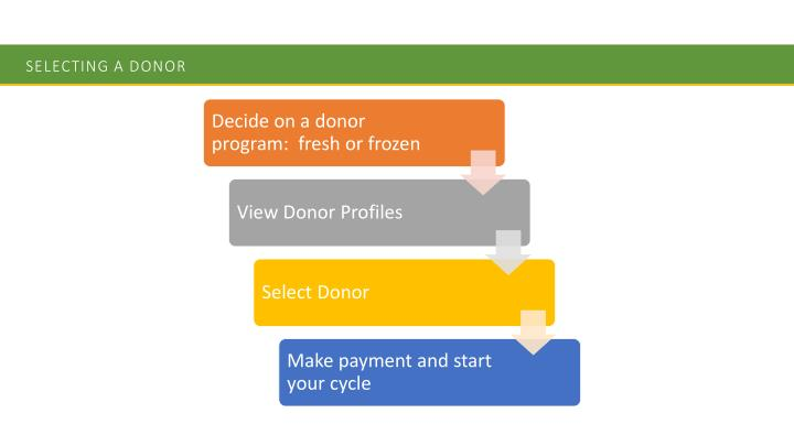 Selecting a Donor
