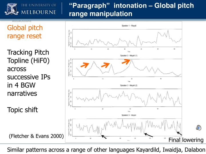 """Paragraph""  intonation – Global pitch range manipulation"