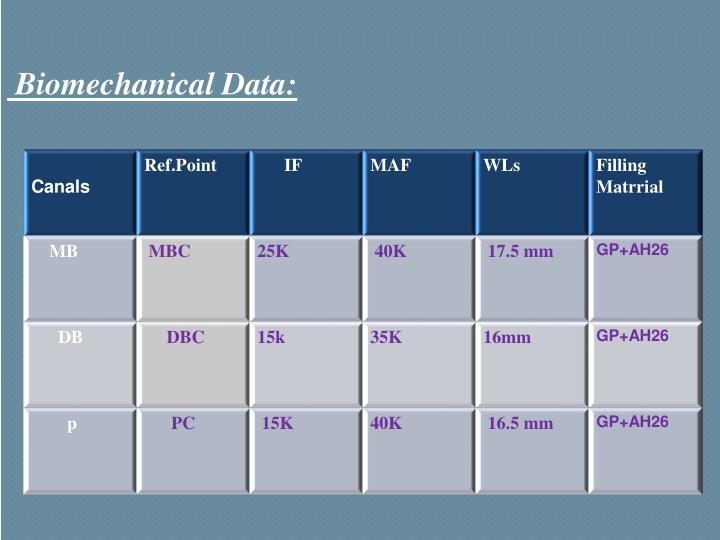 Biomechanical Data: