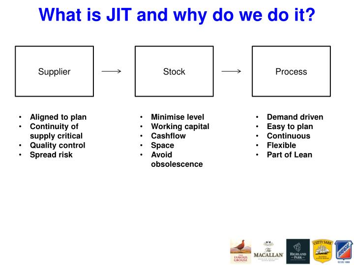 What is jit and why do we do it