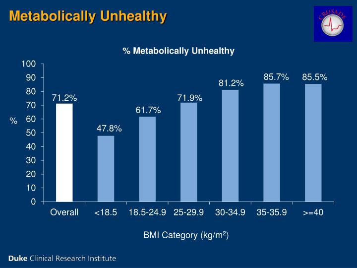 Metabolically Unhealthy