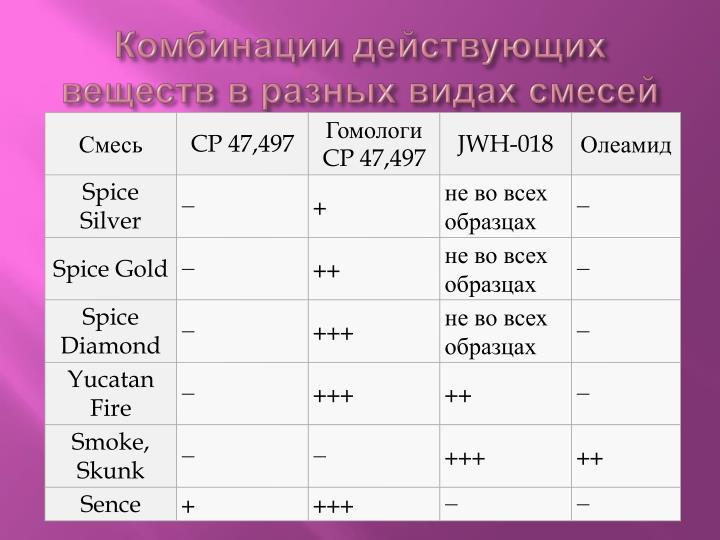 Комбинации действующих веществ в разных видах смесей