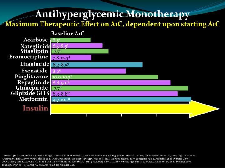 Antihyperglycemic Monotherapy