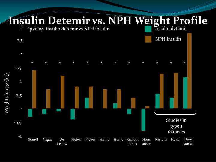 Insulin Detemir vs. NPH Weight Profile
