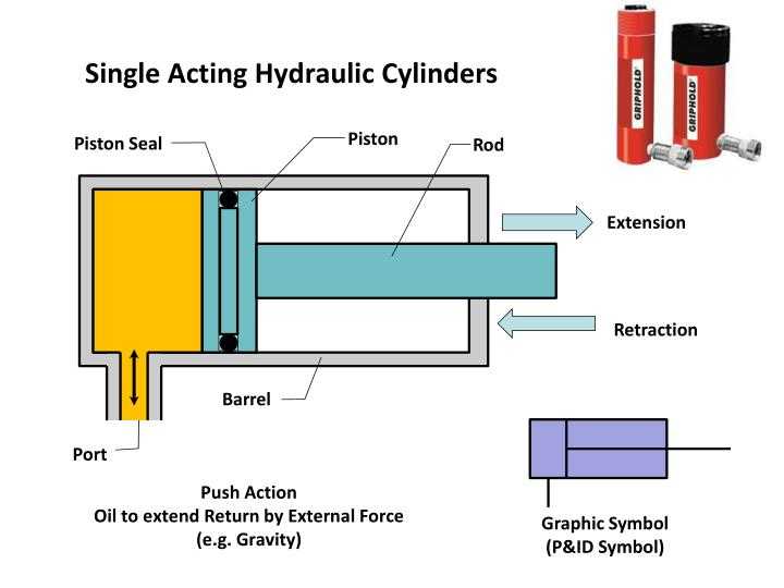 Ppt Hydraulic Cylinders And Cushioning Devices