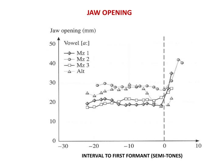 JAW OPENING