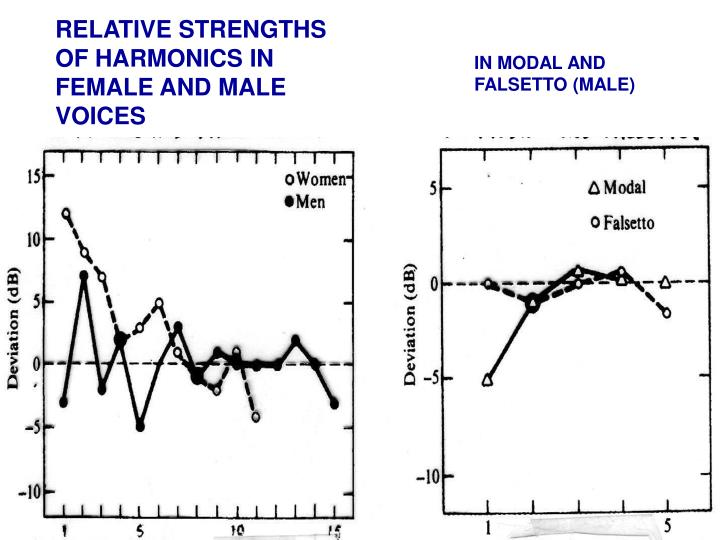 RELATIVE STRENGTHS OF HARMONICS IN FEMALE AND MALE VOICES