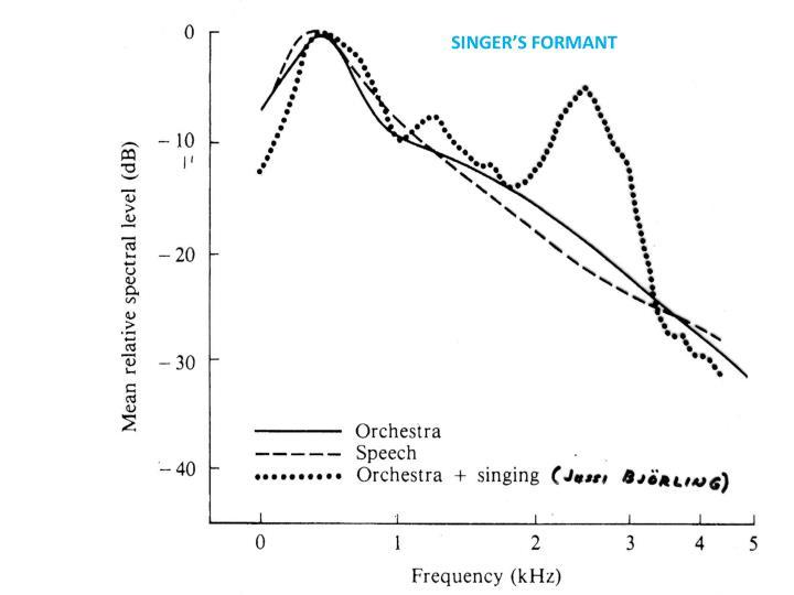 SINGER'S FORMANT