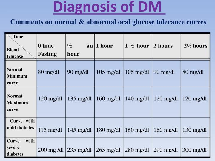 Diagnosis of DM