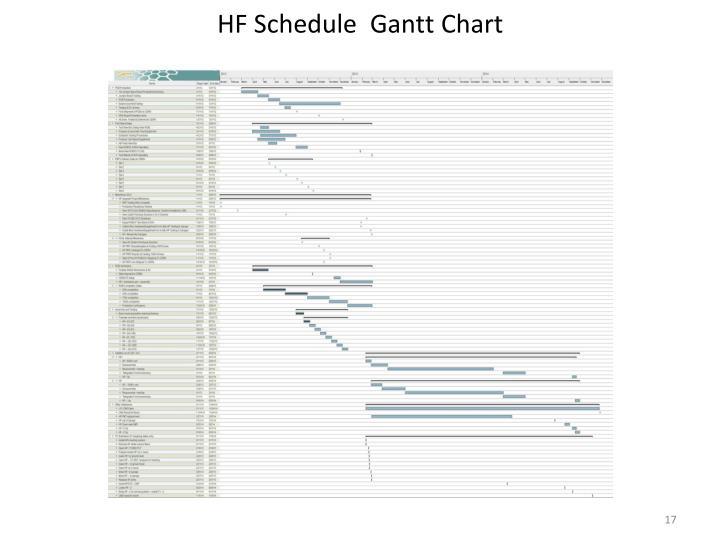 HF Schedule  Gantt Chart