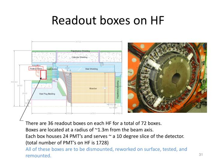 Readout boxes on HF