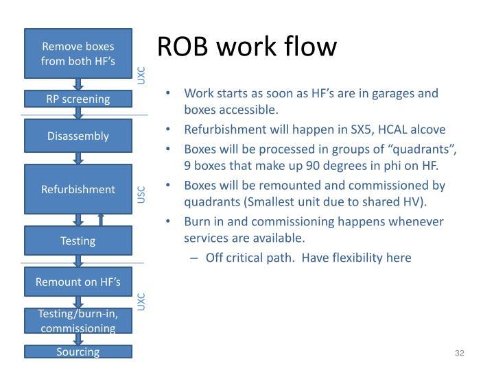 ROB work flow