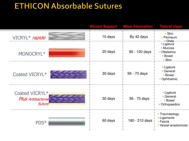 ETHICON Absorbable Sutures