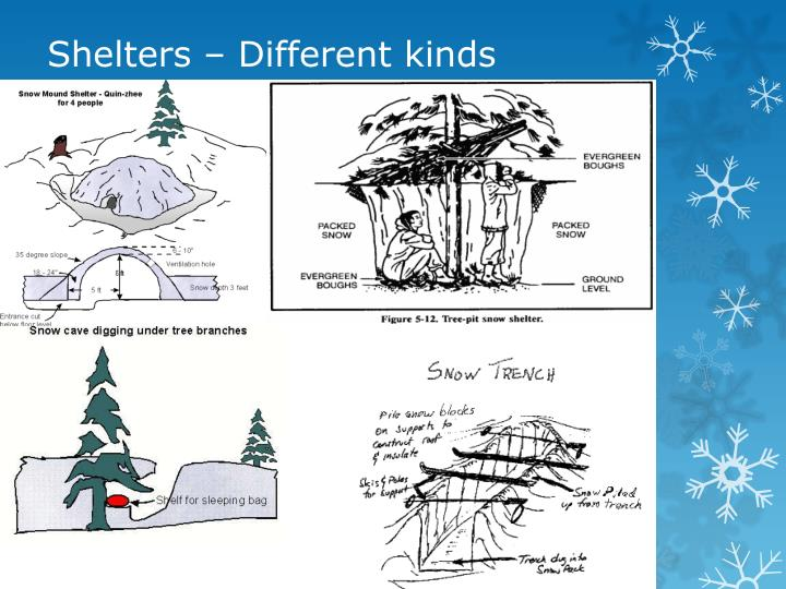 Shelters different kinds
