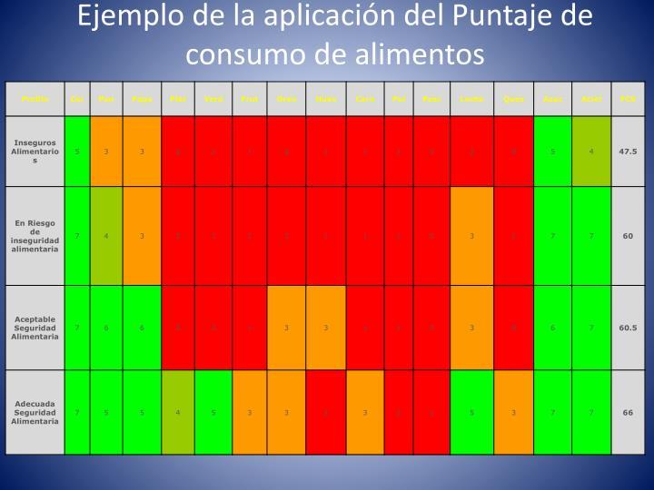 Ejemplo de la aplicación del Puntaje de consumo de alimentos