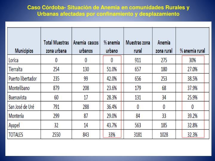 Caso Córdoba- Situación de Anemia en comunidades Rurales y Urbanas afectadas por confinamiento y desplazamiento