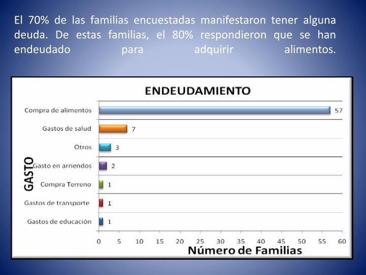 El 70% de las familias encuestadas manifestaron tener alguna deuda. De estas familias, el 80% respondieron que se han endeudado para adquirir alimentos.