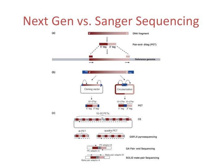 Next Gen vs. Sanger Sequencing
