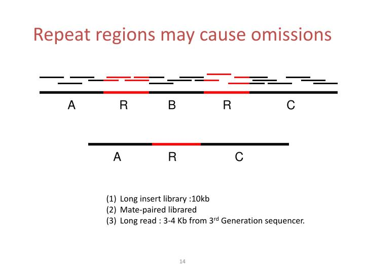 Repeat regions may cause omissions