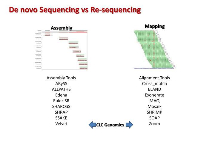 De novo Sequencing