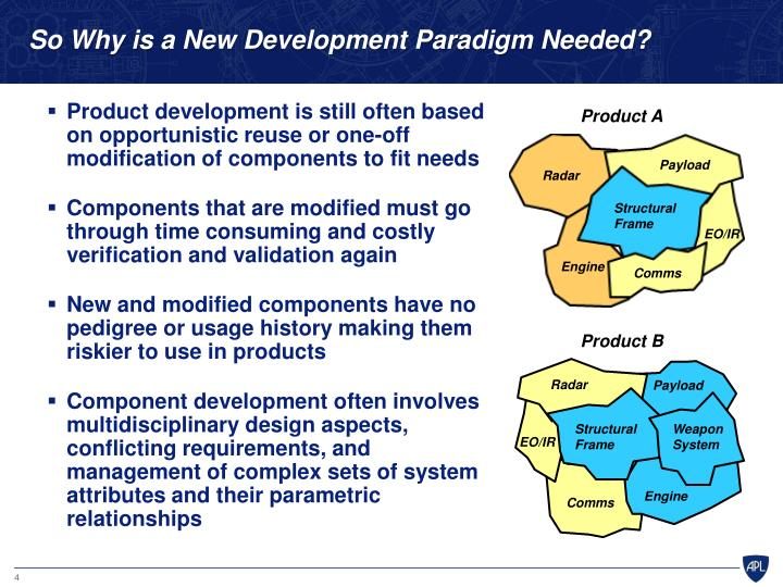 So Why is a New Development Paradigm Needed?