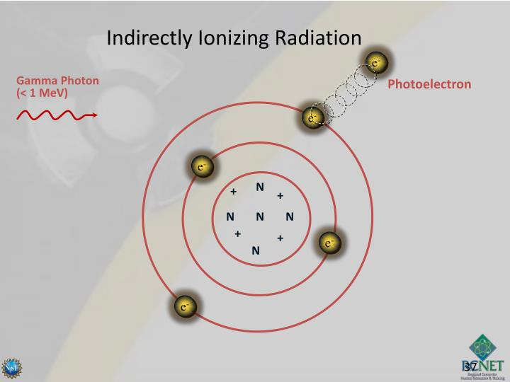 Indirectly Ionizing Radiation