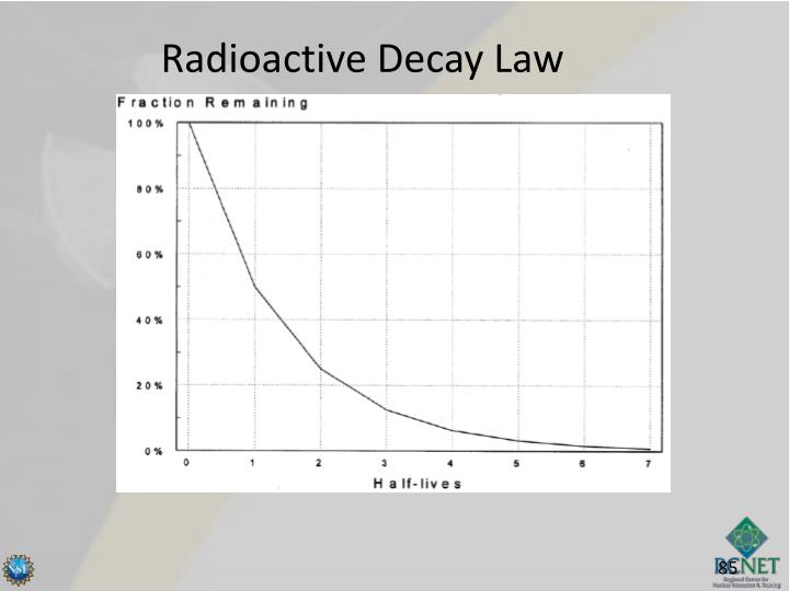 Radioactive Decay Law