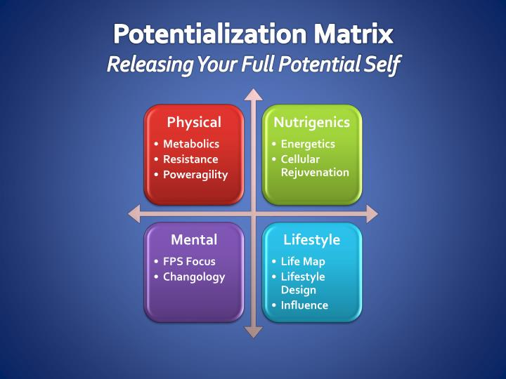potentialization matrix releasing your full potential self